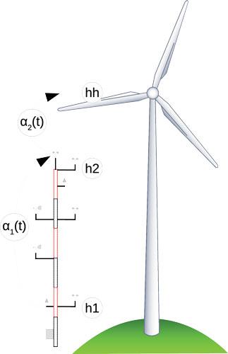 Figure1 Coupiac