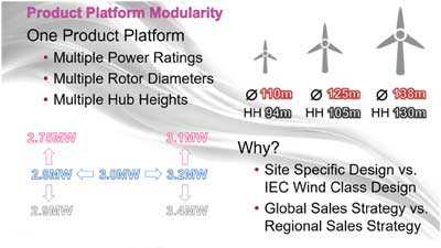 How Common Platform Wind Turbine Architecture Unlocks Export Markets