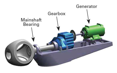 Extending Bearing Life in Wind Turbine Mainshafts