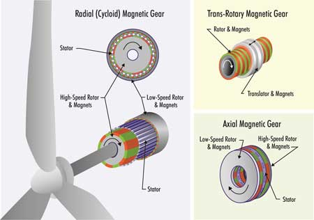 Magnetic Gearboxes for Wind Turbines