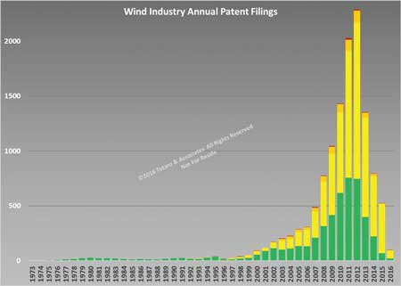Wind Energy Annual IP Filings