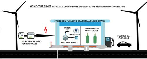 Wind-Powered On-Site Hydrogen Production and Refuelling Stations