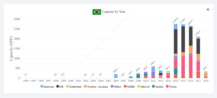 Brazil Annual Capacity Additions