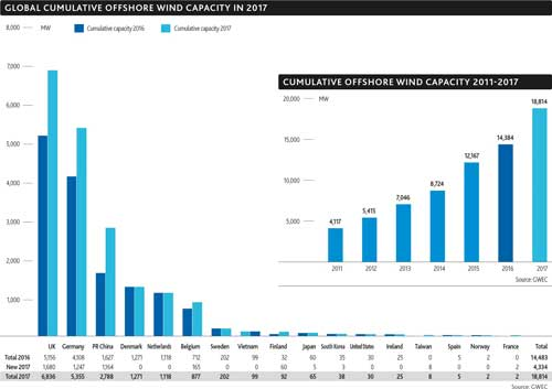 Global cumulative Offshore Wind capacity in 2017