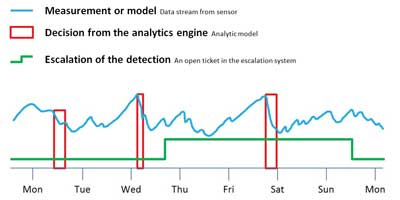 Data Analytics on the Bottom Line