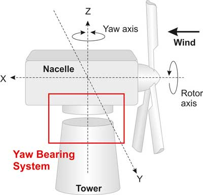 Yaw Bearing System Fault Detected