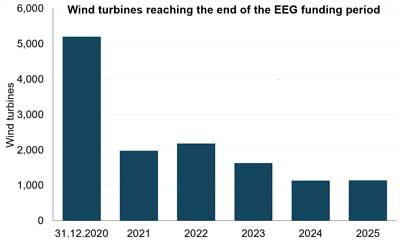 What To Do With the Ageing German Wind Fleet?