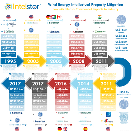 Wind Energy IP Litigation Infographic