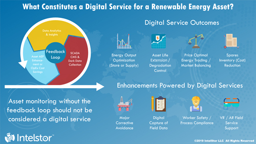 Renewable Energy Digital Services Benefits Are Not Fully Recognised