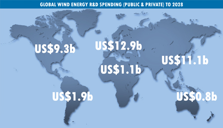 Wind Energy Industry Research and Development Spending to Top US$ 36.9 billion by 2028