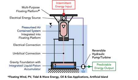Hydropneumatic Energy Storage