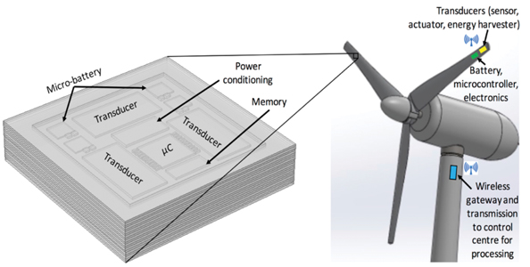 Powering Wind Turbine Smart Sensors