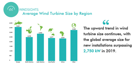 The Race for Bigger Turbines Continues