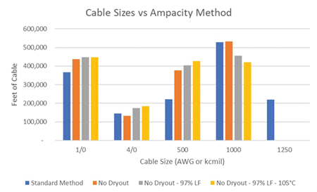 Collection System Cable Cost Implications