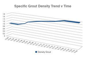 Grout Density Graph