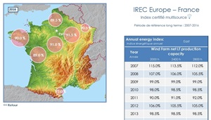 IREC index wind energy index picture