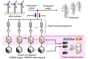 BLEnDer RE energy management system