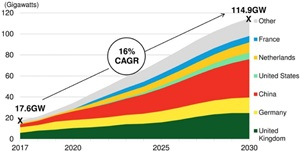 Global offshore wind cumulative installation forecast