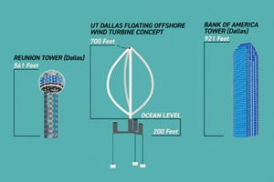 UT Dallas vertical floating offshore turbine design