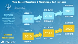 Wind energy OM costs continue to escalate